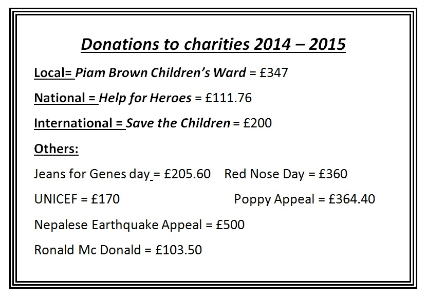 donations to charities 2014.2015