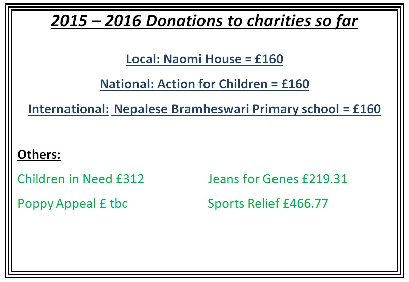 donations to charities so far 2015.2016